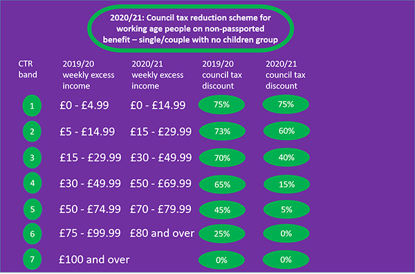 CTR scheme for working age people on passported benefits - single and couple with no children groups