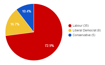 Pie chart showing number of councillors elected by party