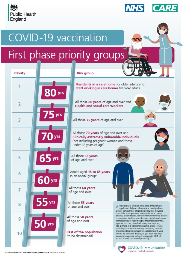NHS Covid-19 vaccine priority poster
