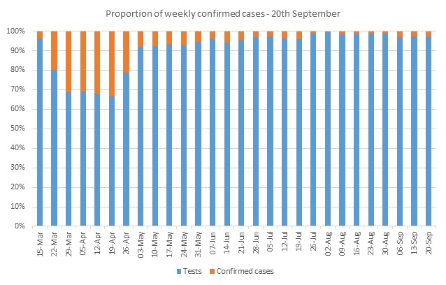 Graph showing the porportion of weekly number of confirmed COVID-19 cases in Luton