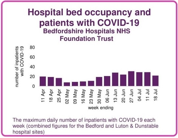 Hospital patients with COVID-19 bed occupancy