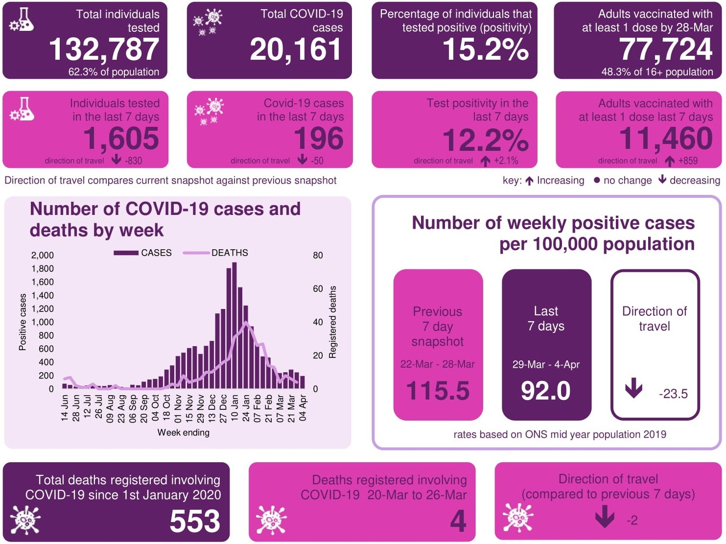 Snapshot image showing coronavirus data in Luton - see text below for text version of statistics.