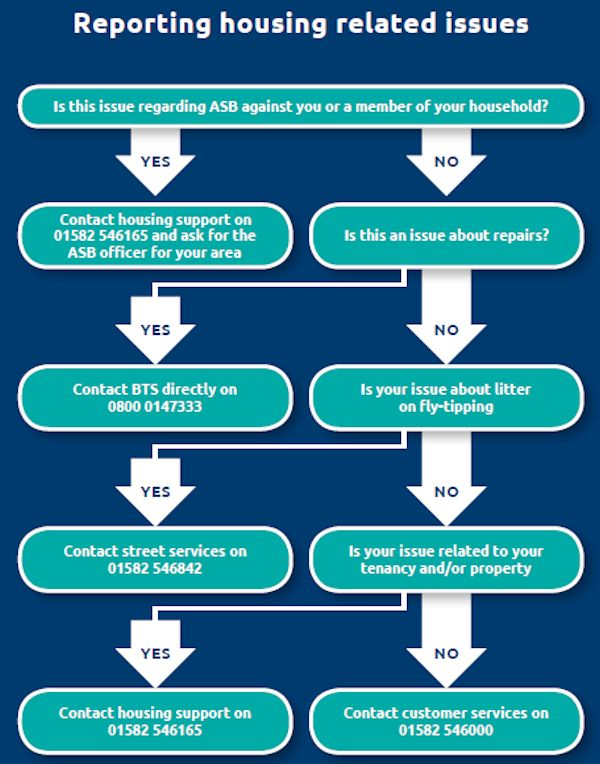 Reporting housing related issues flowchart